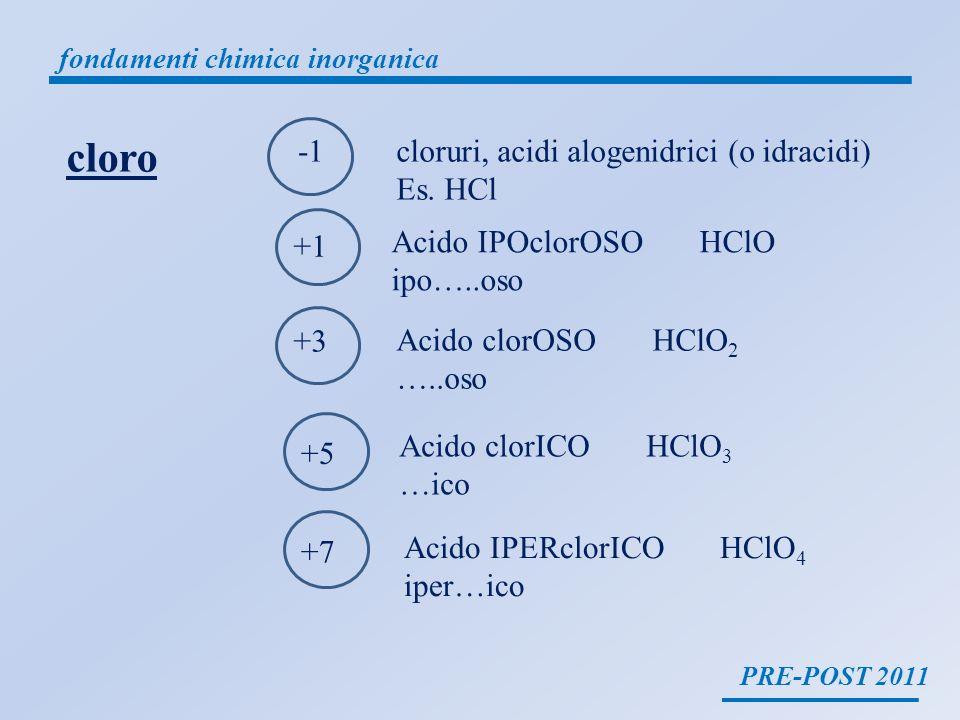 PRE-POST 2011 fondamenti chimica inorganica il clorato rameico deriva dalla reazione tra lacido clorico e lidrossido rameico 2 HClO 3 + Cu(OH) 2 Cu(ClO 3 ) 2 + 2 H 2 O il clorato rameico è un sale ACIDO + BASE (O IDROSSIDO) la nomenclatura tradizionale prevede luso di PREFISSI e SUFFISSI in base al numero di ossidazione dei vari elementi -OSO numero di ossidazione più basso ossidi, anidridi, acidi, basi sali -ITO -ICO numero di ossidazione più alto ossidi, anidridi, acidi, basi sali -ATO D acido clorico