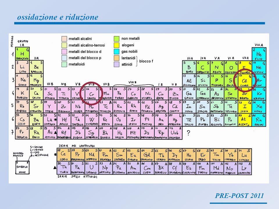 PRE-POST 2011 ossidazione e riduzione 9.