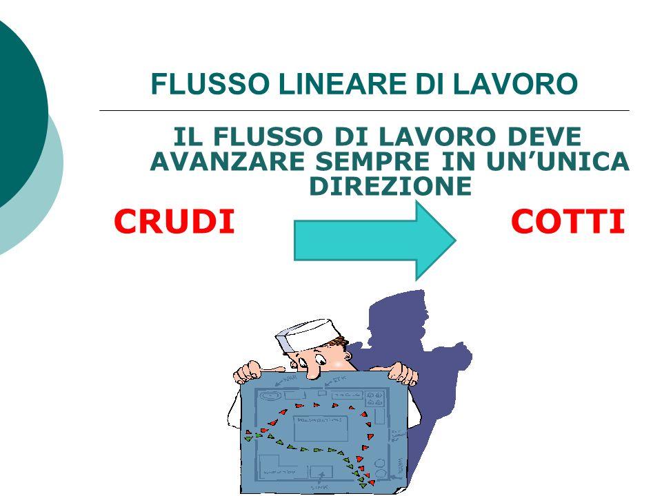 Esempio di flusso lineare di lavoro