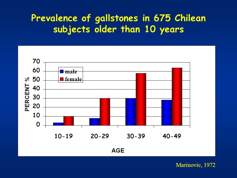 Gallstone disease: incidence /year MICOL STUDY 0,4 - 0,6 % 0,4 - 0,6 % 200/100.000 cholecystectomies/inhabitants200/100.000 cholecystectomies/inhabitants MICOL 1997; Hepatology