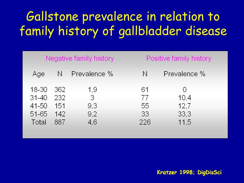 Associated factors of Gallstone Disease: the Silea study (n=1065) Eur J Gastroenterol Hepatol 1999