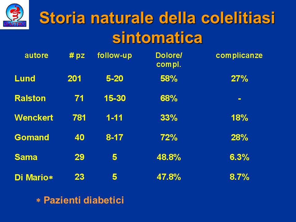 Colelitiasi: complicanze colecistite acuta coledocolitiasi pancreatite acuta colangite acuta