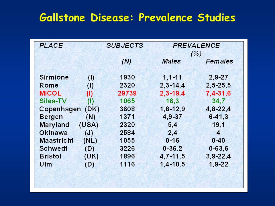 Gallstone Prevalence in an Italian population in Montegrotto Terme (n = 2433) Okolicsanyi 1995; MICOL mod.