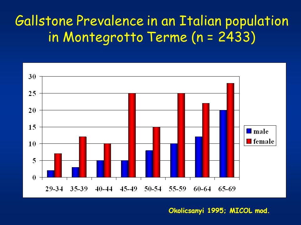 Prevalence of Gallstone Disease in Italy: MICOL study 30-3465-6960-6440-4450-54 10 20 30 WOMEN (n = 13774) MEN (n = 15910) YEARS PERCENT MICOL 1995; Am J Epidemiol