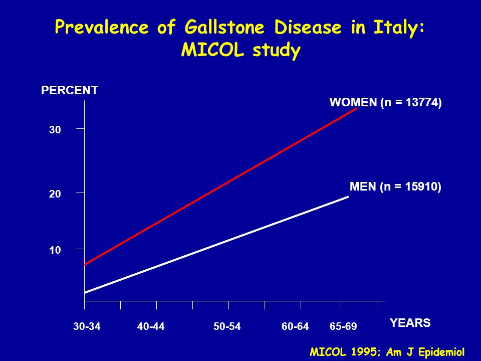 Age-adjusted OR and 95% CI of gallstones and Gallstones Disease by decade MICOL 1997; Hepatology
