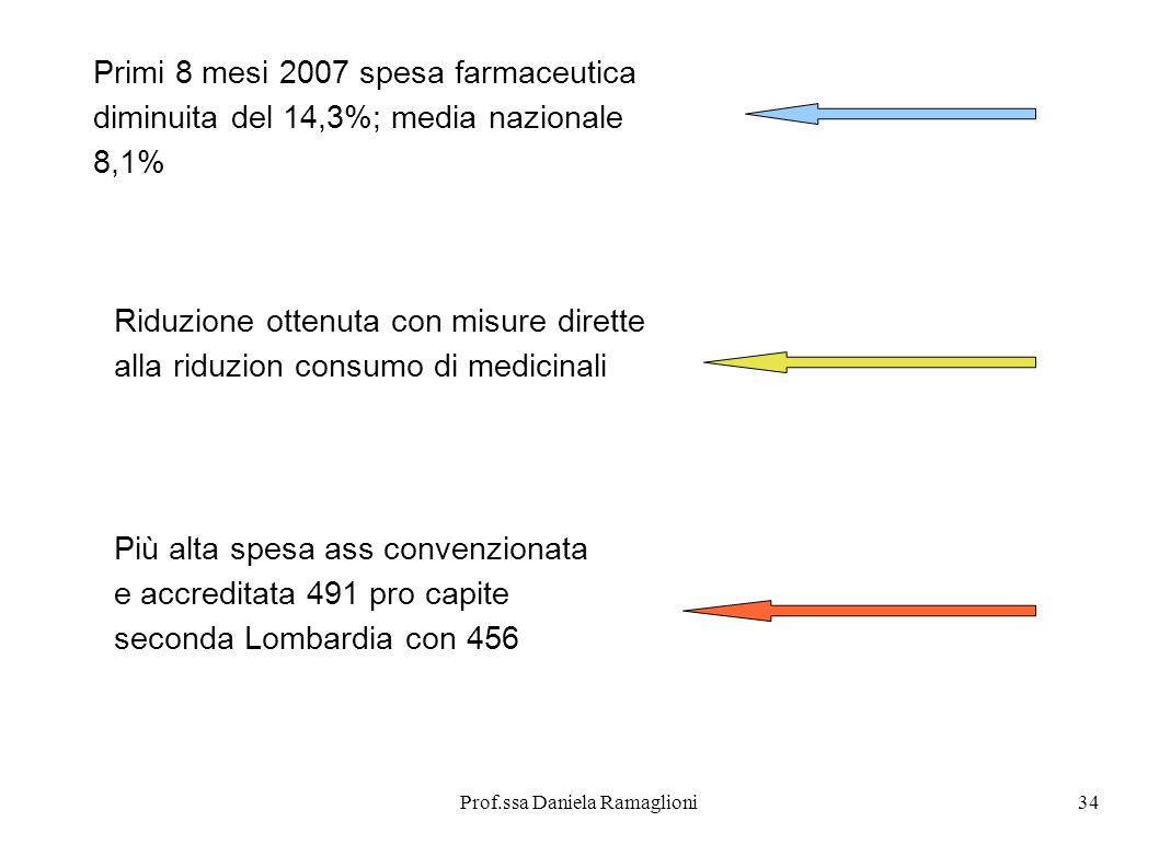 Prof.ssa Daniela Ramaglioni35 Piano rientro deficit Taglio previsto per 300 mln 122 mln compartecipazione farmaci 46 mln ticket visite specialisti che 36 mln riduzione consulenze Asl 600 posti letto tagliati tra ospedali e cliniche convenzionate: 100 mln circa