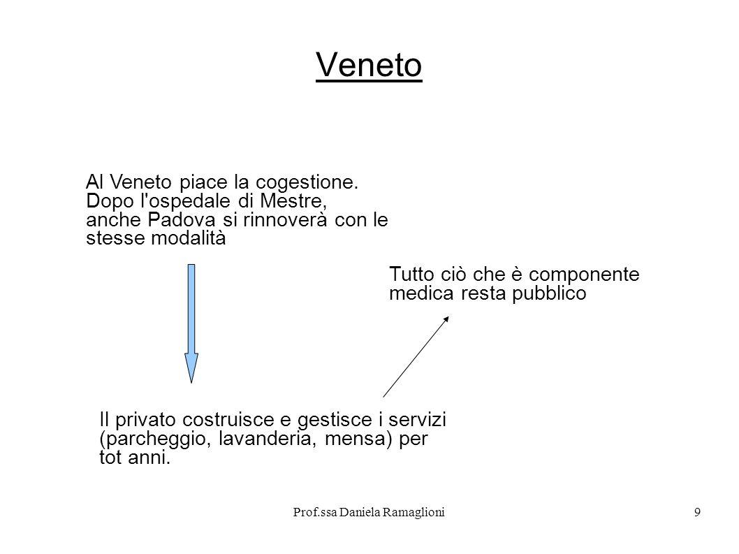Prof.ssa Daniela Ramaglioni10 Al privato Al privato, sotto controllo, han no affidato la realizzazione del le opere e la gestione dei ser vizi non sanitari.