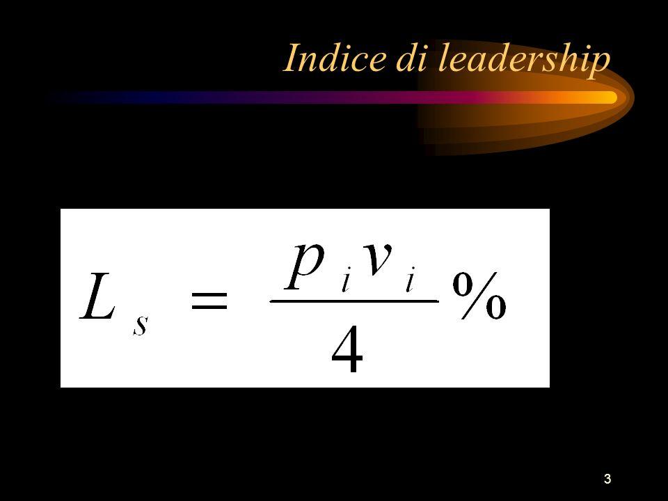 Dedizione Leadership 12435789610 1 7 6 5 4 3 2 9 8 Conclusioni