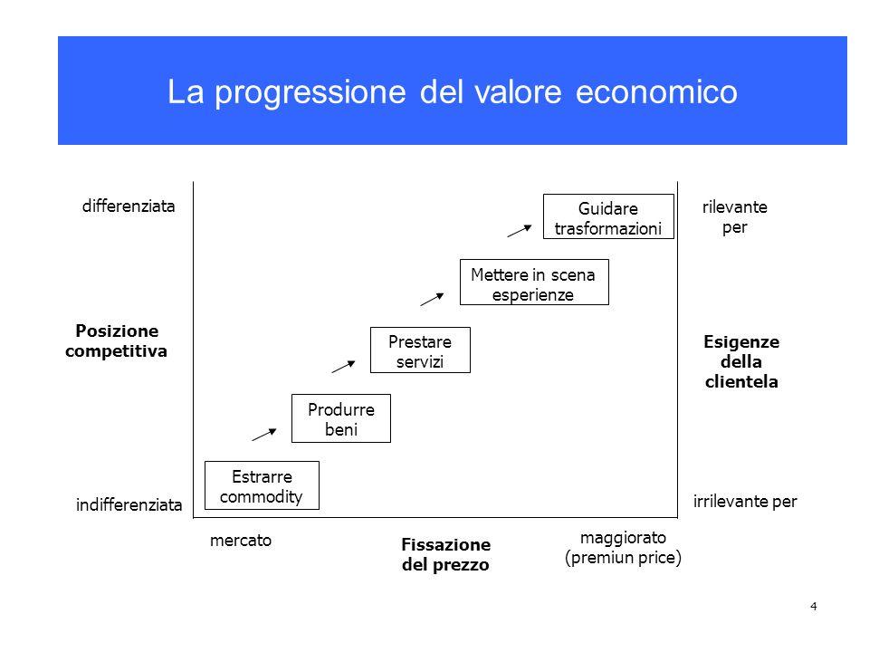 5 La piramide economica Determinare e guidare trasformazioni Descrivere e inscenare esperienze Individuare e prestare servizi Sviluppare e produrre beni Scoprire ed estrarre commodity La piramide economica