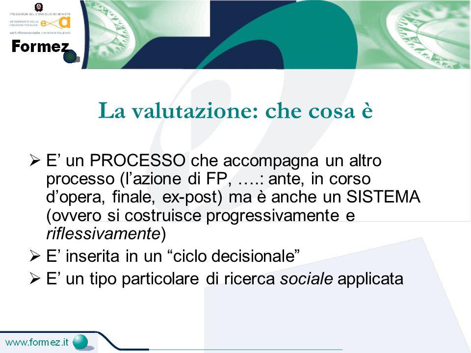 Ambiti di valutazione nelle azioni formative  Realizzazioni  Risultati  Impatti  Processi  Contesto