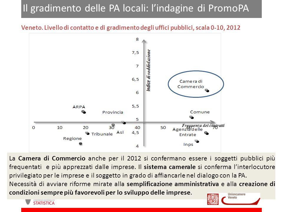 Conoscenza ed efficacia degli interventi di semplificazione Veneto.