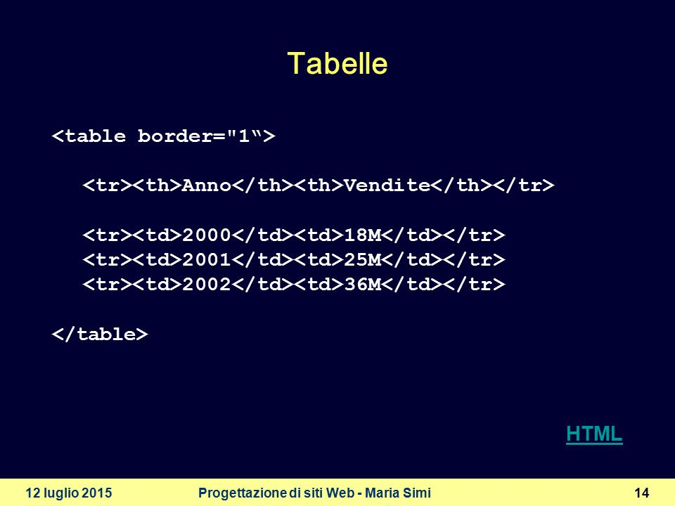 12 luglio 2015Progettazione di siti Web - Maria Simi15 Cellpadding e cellspacing  Cellpadding definisce lo spazio interno ad ogni cella  Cellspacing definisce lo spazio tra le celle Anno Vendite 2000 18M 2001 25M 2002 36M HTML