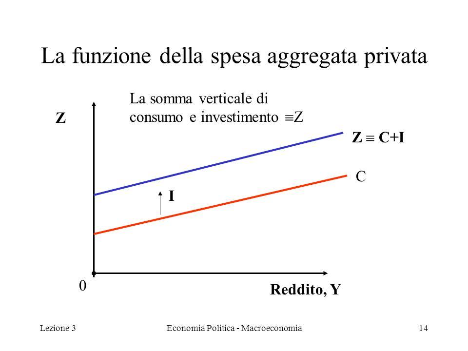 Lezione 3Economia Politica - Macroeconomia15 Aggiungiamo G Componente della spesa aggregata che insieme alle tasse T rappresenta il settore pubblico delleconomia.