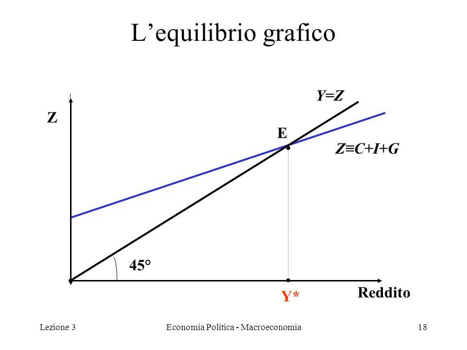 Lezione 3Economia Politica - Macroeconomia19 Lequilibrio nel punto E La figura precedente mostra lequilibrio del modello semplice (mercato delle merci) keynesiano.