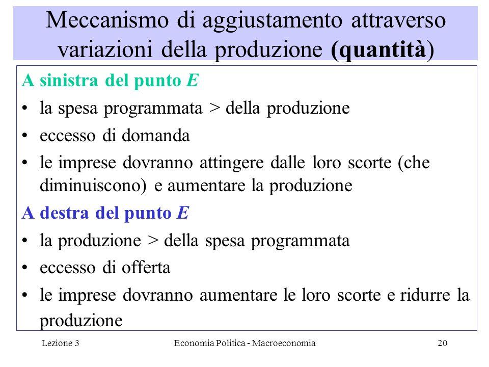 Lezione 3Economia Politica - Macroeconomia21 Esempio: C=10+0,7Y d YIC+I Scorte(Y-AD) 302031+20-21 502045+20-15 1002080+200 14020108+2012 Con reddito di 30 cè un decumulo non desiderato di scorte e le imprese aumentano la produzione Con un reddito di 140 cè un accumulo non desiderato di scorte e le imprese desiderano ridurre la produzione