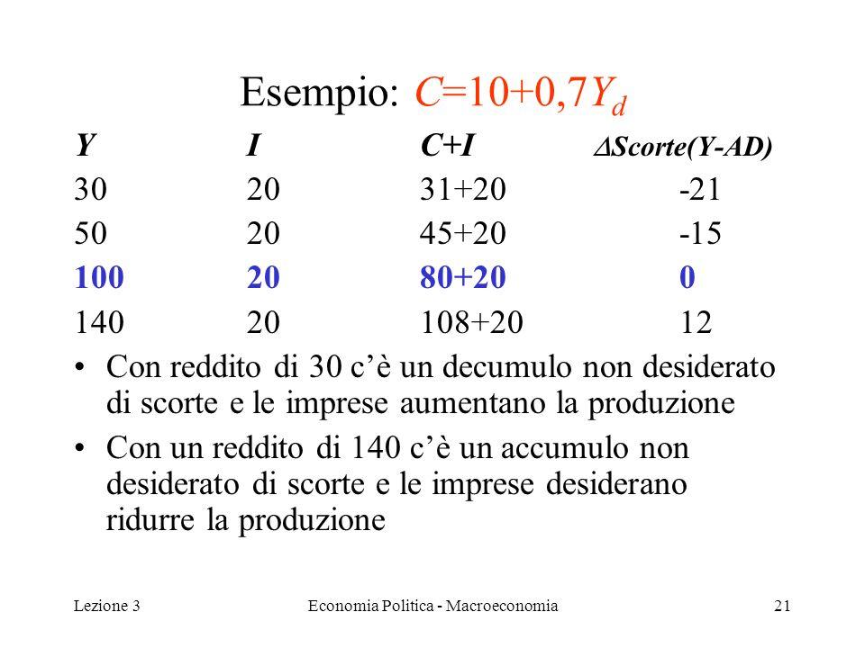 Lezione 3Economia Politica - Macroeconomia22 Equilibrio algebrico Funzioni di comportamento –FC: C = c 0 + c 1 (Y – T) –Investimenti esogeni: I 0 –Spesa pubblica esogena: G –Tassazione esogena: T Equazione di equilibrio: Y=Z ovvero Y=C+I+G