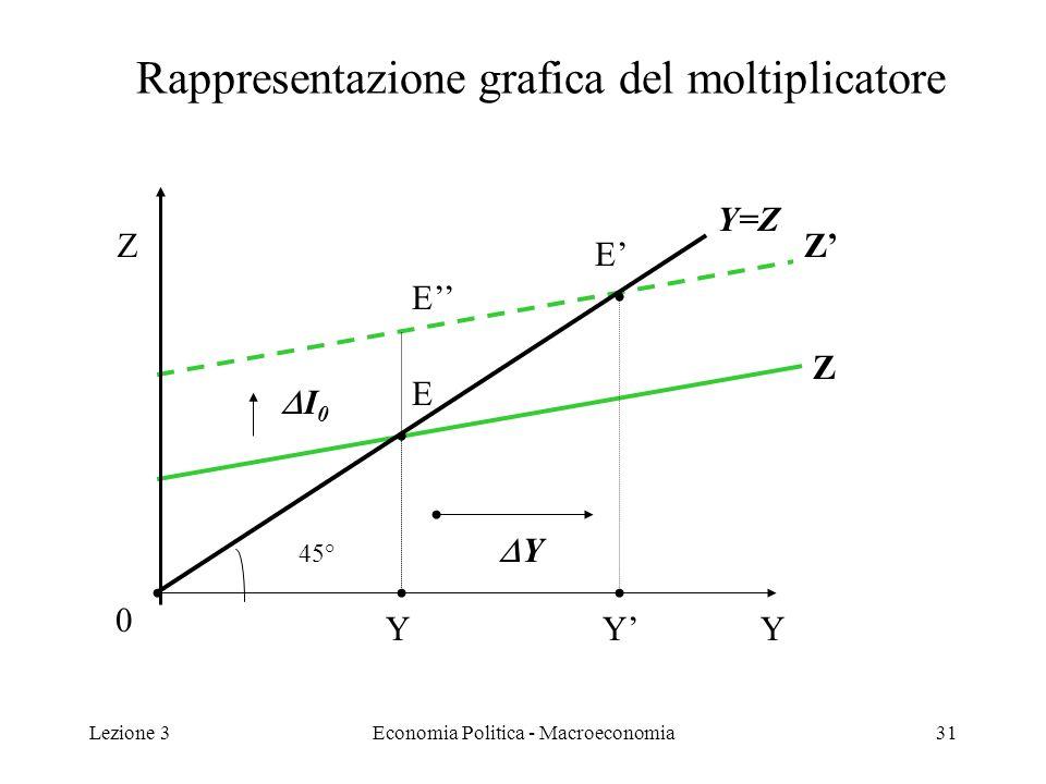 Lezione 3Economia Politica - Macroeconomia32 Interpretazione del moltiplicatore (1) Il moltiplicatore ci dice di quanto varia Y in seguito a una variazione della domanda autonoma.