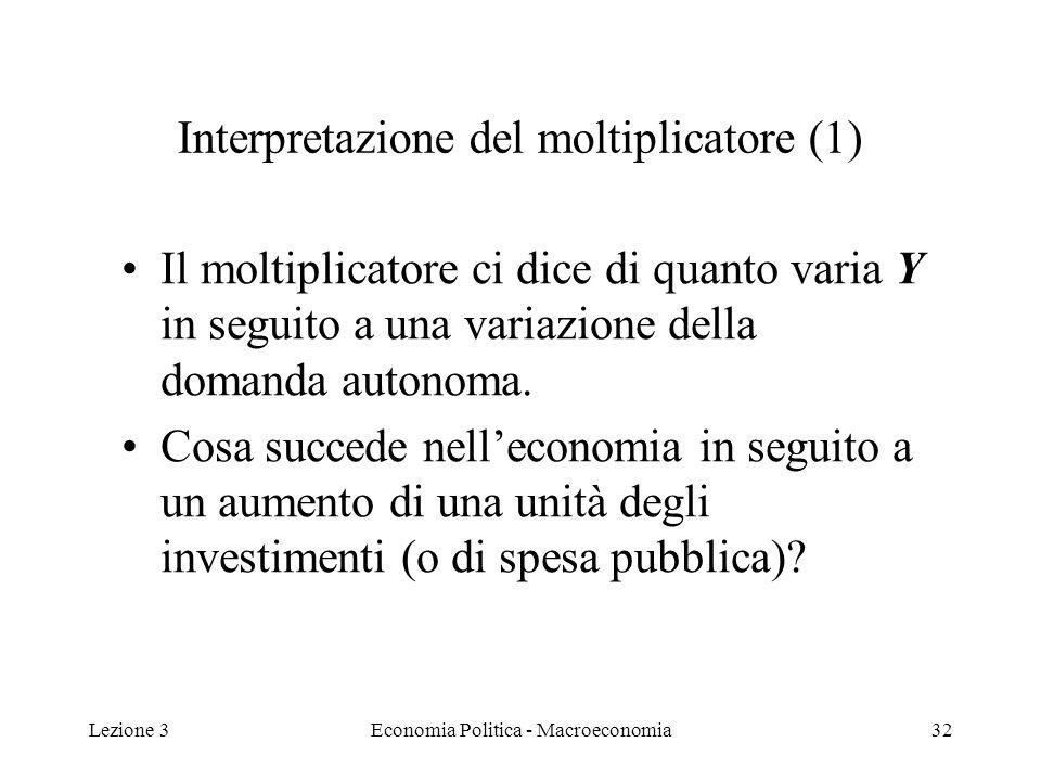 Lezione 3Economia Politica - Macroeconomia33 Interpretazione del moltiplicatore (2) La variazione unitaria di I 0 aumenta la spesa, quindi la produzione e il reddito di 1 unità: Y=1 I percettori di reddito (consumatori) aumenteranno il consumo di un ammontare pari a PMC Y.