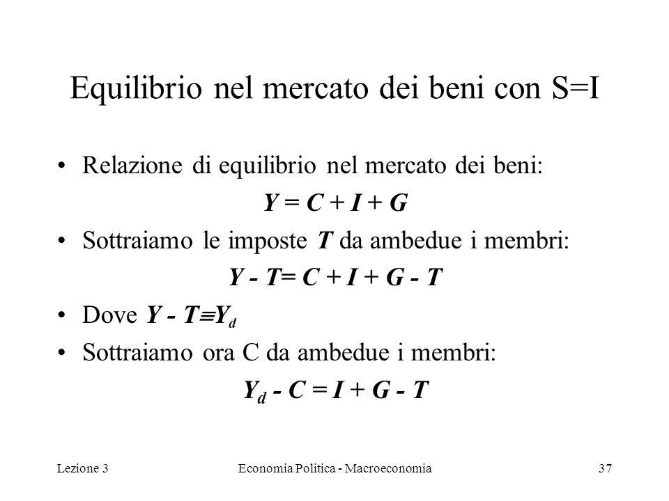 Lezione 3Economia Politica - Macroeconomia38 Equilibrio nel mercato dei beni con S=I ovvero: S = I + (G – T) che si può scrivere: I = S + (T - G) Linvestimento deve essere uguale al risparmio aggregato ( risparmio privato + risparmio pubblico)