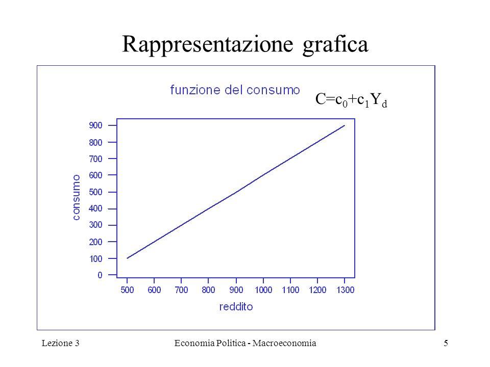 Lezione 3Economia Politica - Macroeconomia6 Caratteristiche (1) Il grafico mostra il consumo programmato per ogni livello di reddito per un reddito pari a zero il consumo è pari a 100.