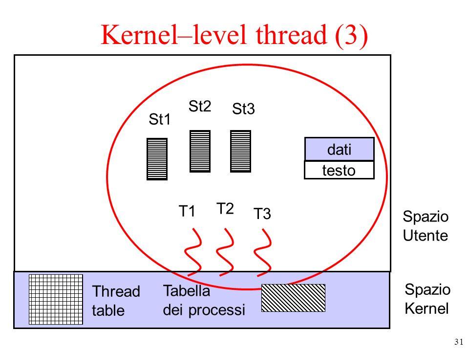 32 User–level thread vs kernel-level thread Creazione di thread e thread switch molto veloce Si può effettuare uno scheduling personalizzato, dipendente dallapplicazione Eseguibili su un SO che supporta solo i processi Gestione problematica delle system call bloccanti –librerie di SC non bloccanti
