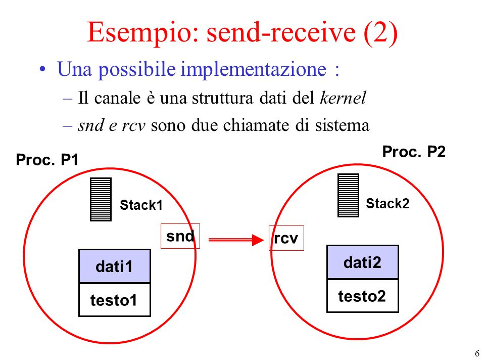 7 Esempio: send-receive (3) Costi : –Dati sono copiati almeno una volta dal processo mittente al processo destinatario –Si paga : il cambio di contesto, loverhead delle chiamate di sistema per snd e rcv Proc.