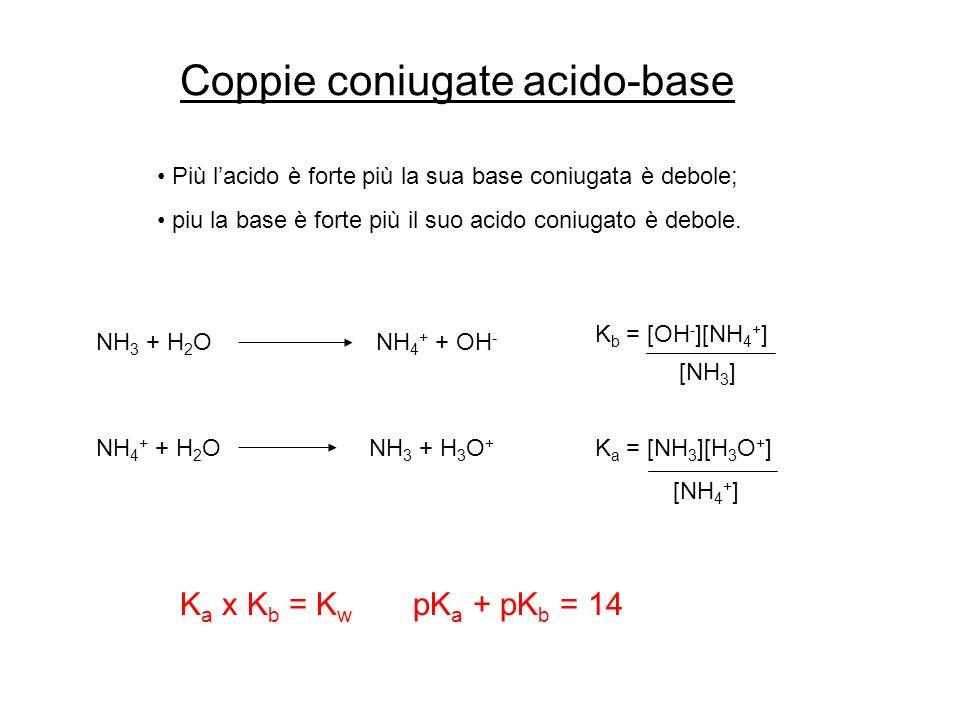 Il pH di soluzioni di acidi deboli o di basi deboli pH, di una soluzione di HA, acido debole HA + H 2 O H 3 O + + A – [A – ][H 3 O + ] K a = [HA] C o = concentrazione molare iniziale A equilibrio raggiunto, quali sono le concentrazioni, delle specie H 3 O +, A –, HA .