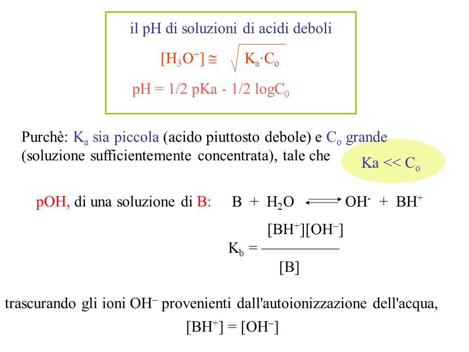 dato l esiguo valore di K b, si può approssimare che: [B] equilibrio = C o – [B] dissociata = C o – [BH + ] formatosi = C o – [OH – ] C o [BH + ][OH – ] K b = [B] [OH – ] 2 [B] [OH – ] 2 C o pOH, e quindi pH (pH = 14 - pOH), di soluzioni di basi deboli [OH – ] K b ·C o