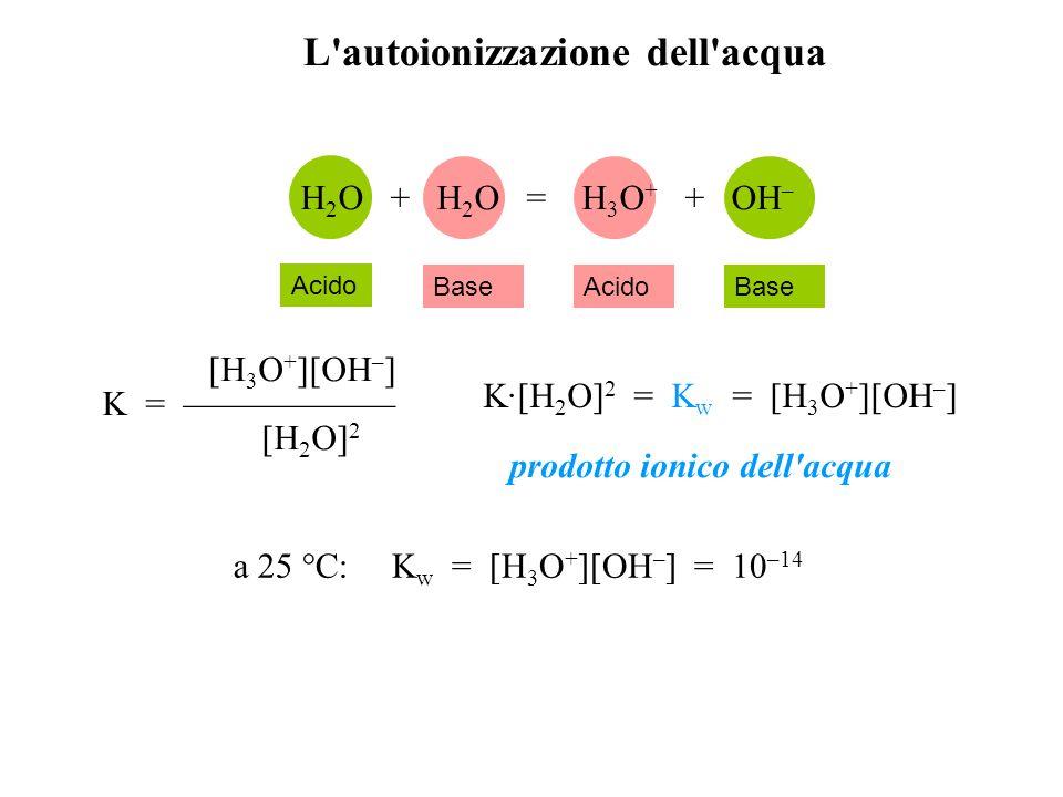 Scala di pH Si definisce pH il logaritmo negativo della concentrazione molare degli ioni idrogeno pH = –log [H 3 O + ] [H 3 O] + = 10 -pH se pH < 7 acida se pH = 7 neutra se pH > 7 alcalina (o basica) il pH può essere rispettivamente minore di 0 o maggiore di 14 se [H 3 O + ] > 1 M, il pH < 0 se [OH – ] > 1 M, il pH > 14
