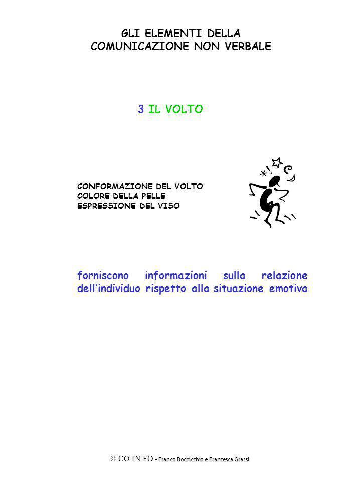 Franco Bochicchio e Francesca Grassi © CO.IN.FO - Franco Bochicchio e Francesca Grassi GLI ELEMENTI DELLA COMUNICAZIONE NON VERBALE 4 LO SGUARDO DIREZIONE DURATA INTENSITÀ COINVOLGIMENTO forniscono informazioni sulla relazione che lindividuo intrattiene gli altri Per farsi capire dalle persone, bisogna parlare prima di tutto ai loro occhi.