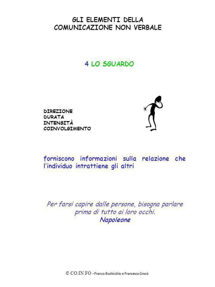 Franco Bochicchio e Francesca Grassi © CO.IN.FO - Franco Bochicchio e Francesca Grassi GLI ELEMENTI DELLA COMUNICAZIONE NON VERBALE 5 LA VOCE TONO INTENSITÀ DELLA VOCE TIMBRO contribuiscono a identificare le modalità che lindividuo utilizza nellentrare in relazione con gli altri RITMO PAUSE SILENZI INTERRUZIONI ESITAZIONI contribuiscono a identificare le modalità con cui lindividuo lascia che gli altri entrino in relazione con lui