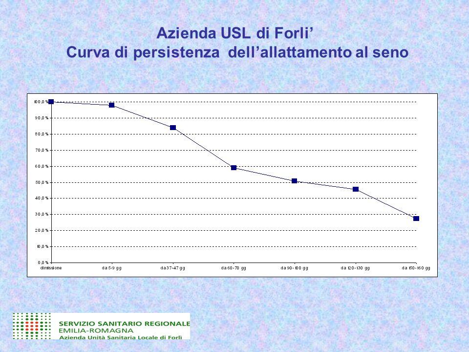 Azienda USL di Forli Curva di persistenza dellallattamento al seno La priorità di intervento sembra quindi relativa sia al quadro del I scenario (Basso inizio allattamento al seno) sia al II scenario (interruzione precoce dellallattamento al seno) 87.2% 83,8 % 58,8 %