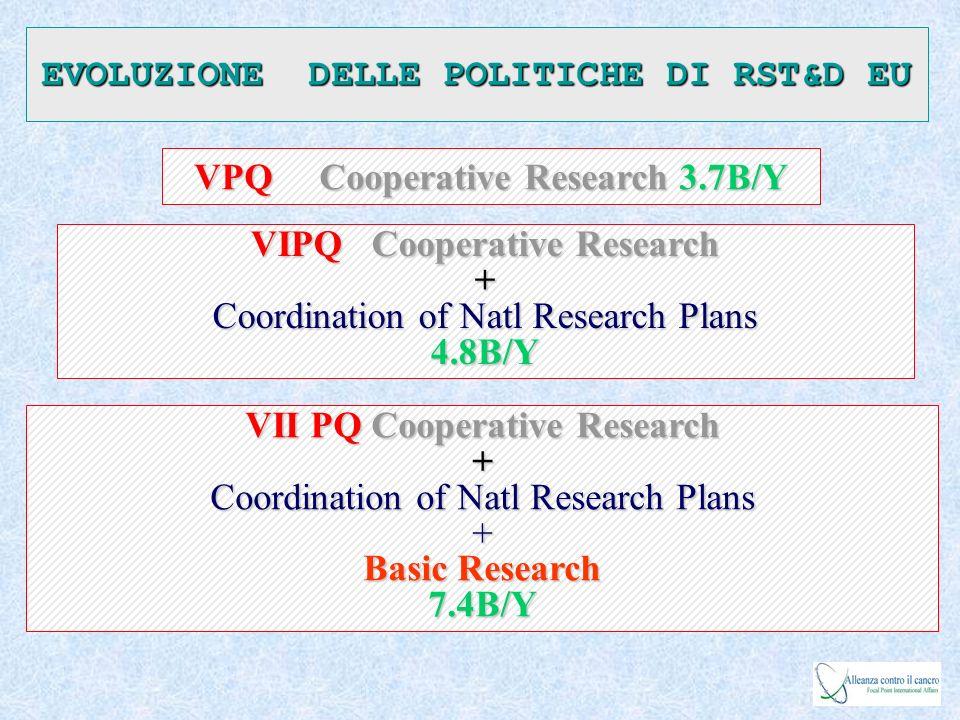 IL 7° PQ IN BREVE Cooperazione – collaborazione di ricercatra industria ed università Idee – sostegno alla ricerca di base (Consiglio Europeo della Ricerca) Persone – stimolo alla mobilità e sviluppo delle carriere scientifiche dei ricercatori allinterno e allesterno dellEuropa.