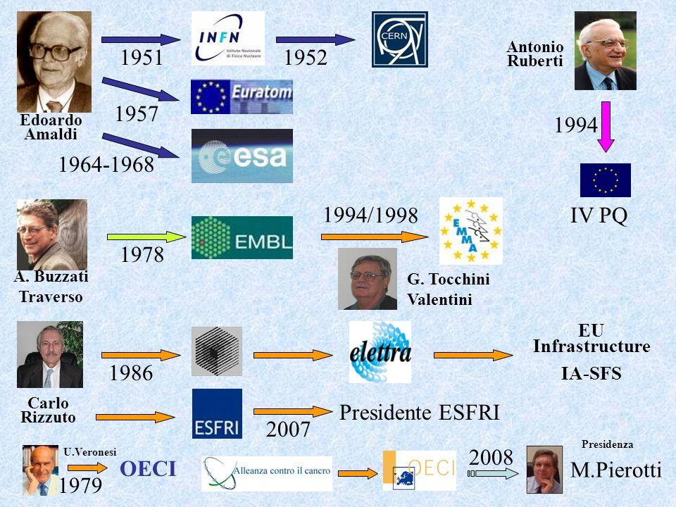 Il SER Spazio Europeo della Ricerca