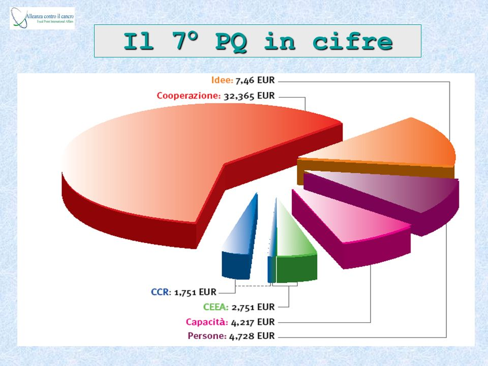 Budget for FP7 EC Programme 50 521 million Euro (current prices) – Cooperation 32 413 million Euro – Ideas 7 510 million Euro – People 4 750 million Euro – Capacities 4 097 million Euro – JRC EC Programme 1 751 million Euro Euratom Programme 2 751 million Euro (current prices 2007-11) –Fusion Energy Research 1 947 million Euro –Nuclear Fission and Radiation Protection 287 million Euro –JRC Nuclear Research Activities 517 million Euro Annual budget: ~ 40% increase compared to FP6 on average 75% real terms increase between 2007 to 2013
