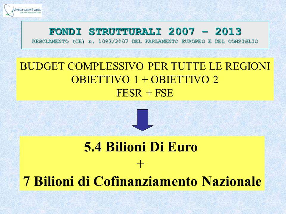 Quota per INNOVAZIONE - RICERCA - TECNOLOGIA > 75% del budget complessivo FONDI STRUTTURALI 2007 – 2013 REGOLAMENTO (CE) n.