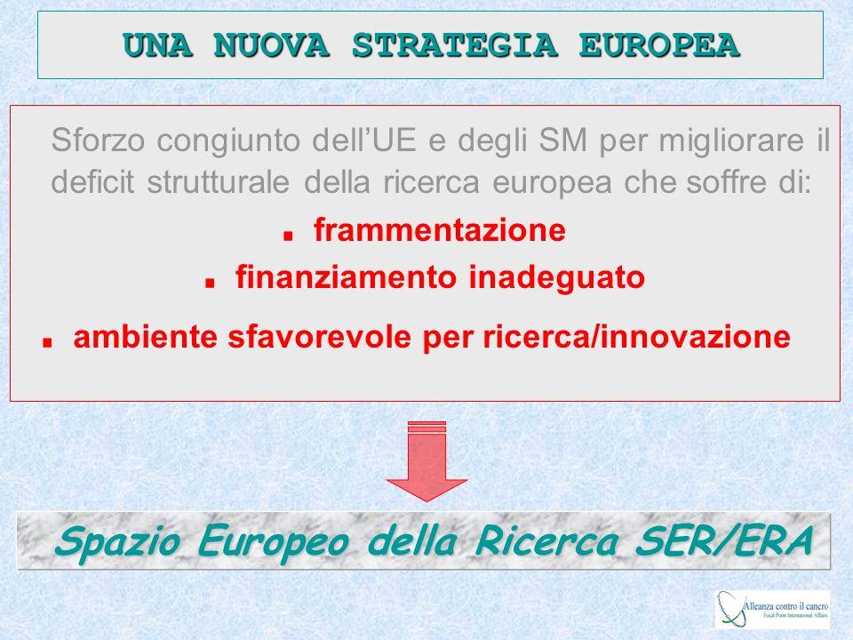 European Research Policy National Programmes Open Coordination Framework Programme European Organisations