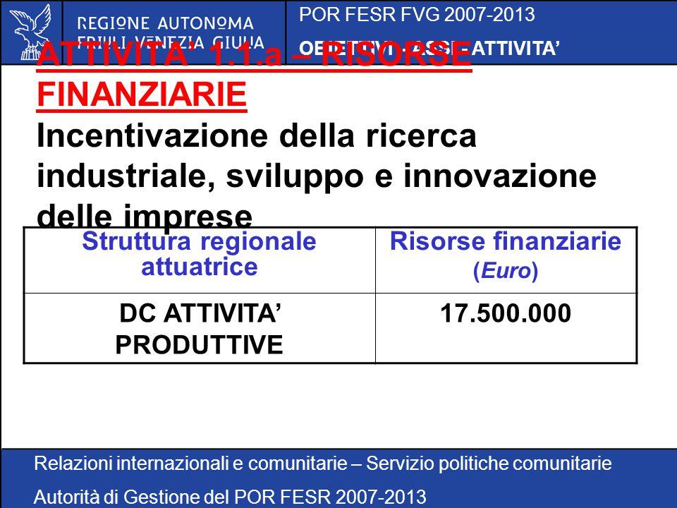 POR FESR FVG 2007-2013 OBIETTIVI - ASSI - ATTIVITA' Relazioni internazionali e comunitarie – Servizio politiche comunitarie Autorità di Gestione del POR FESR 2007-2013 ATTIVITA' 1.1.b Sostegno ai progetti di ricerca industriale ad elevato impatto sistemico per il rafforzamento delle reti della ricerca e dell'innovazione e dei distretti tecnologici dell'innovazione BENEFICIARI  IMPRESE (PMI e GI, solo se in collaborazione con PMI)  ENTI GESTORI DI PARCHI SCIENTIFICI E TECNOLOGICI  ENTI DI RICERCA  UNIVERSITA'