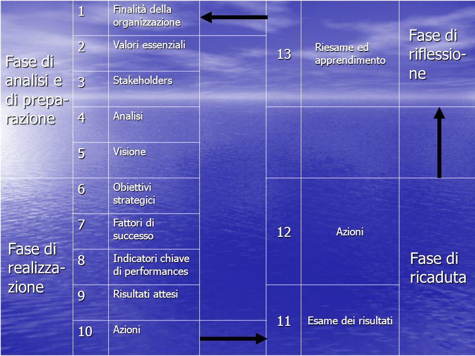 I 13 passi della BSC Fase di analisi e di preparazione 1.