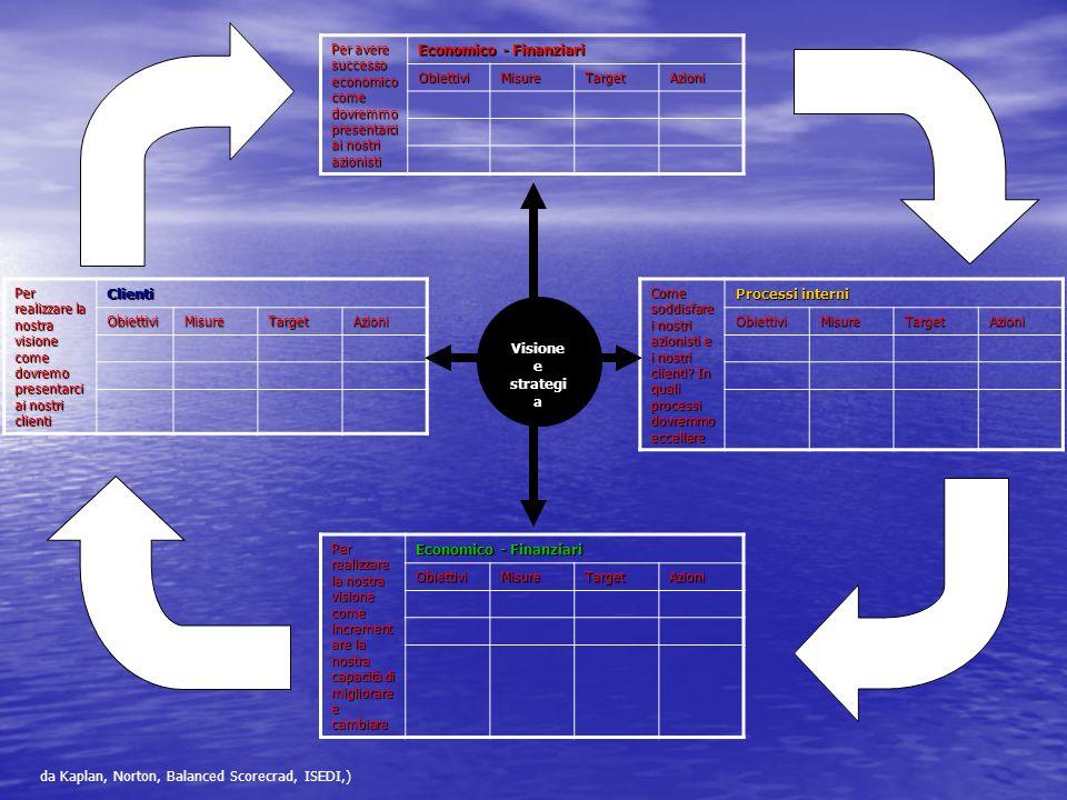 La Bsc strumento di pianificazione La visione dellorganizzazione descrive i risultati di lungo periodo che lorganizzazione si aspetta e la strategia descrive come lorganizzazione li vuole raggiungere.