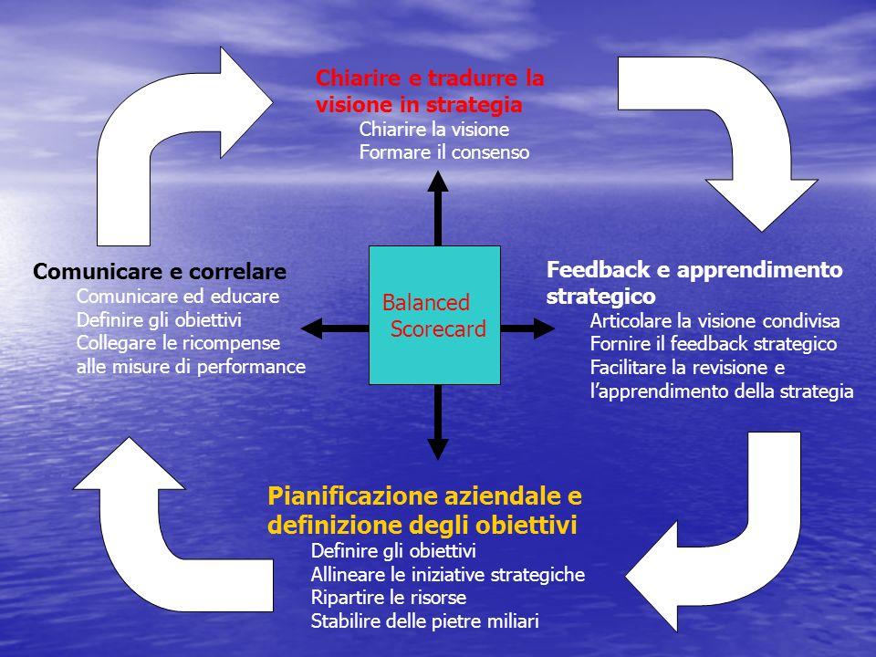 Le Quattro prospettive della BSC: la prospettiva finanziaria Misura il raggiungimento degli obiettivi strategici fissati in coerenza con la missione e la visione dellorganizzazione.
