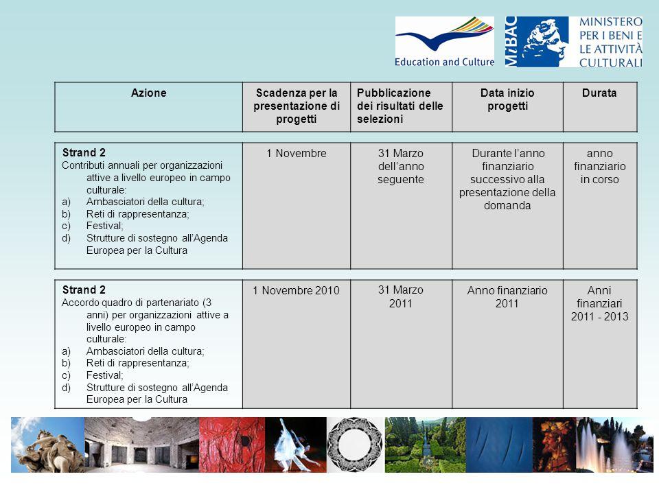 1.2.1- Progetti Annuali: percentuale dei progetti finanziati - Paesi coordinatori ITALIA