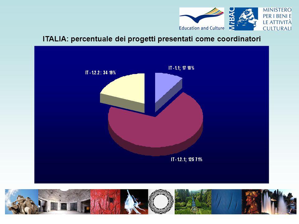 ITALIA: percentuale di progetti presentati come co-organizzatori
