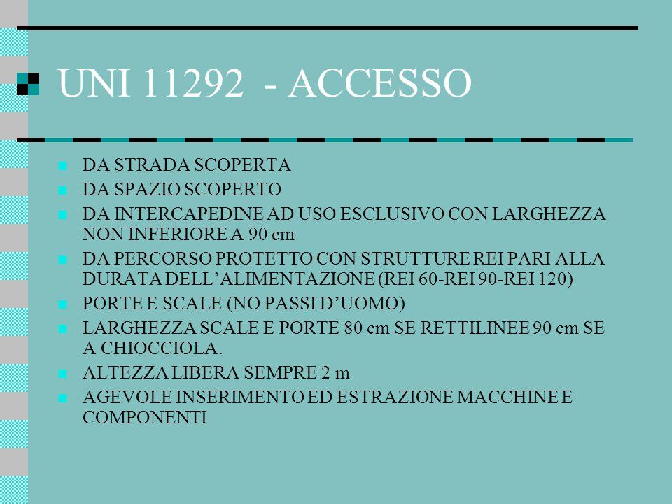 UNI 11292 STRUTTURE / DIMENSIONI ANCHE IN LOCALI COMUNI CON ALTRI IMPIANTI TECNOLOGICI CON CARICO D'INCENDIO MAX 100 MJ/mq E STRUTTURE REI 60 MA SOLO POMPE ELETTRICHE (UNI 10779) ALMENO REI 60 INCOMBUSTIBILI ALTEZZA MINIMA 2,40 m SPAZIO PER 3 LATI DI 80 cm, SE PRESENZA DI STRUTTURE, LOCALMENTE,NON INFERIORE A 60 cm PAVIMENTO PIANO ANTISCIVOLO IN CASO DI GRIGLIATO, SOPRAELEVATO CON MAGLIA ANTICADUTA PICCOLI PEZZI