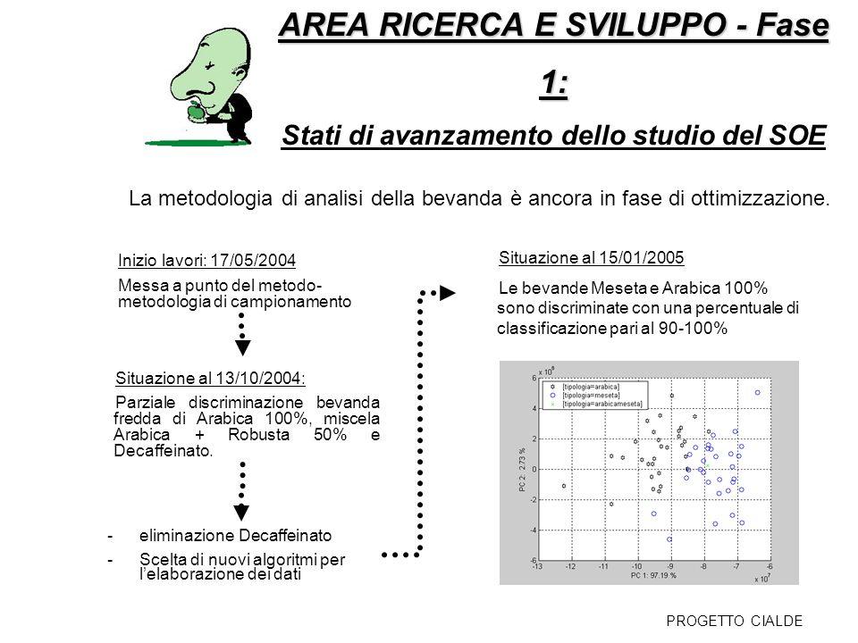 AREA RICERCA E SVILUPPO - Fase 1 AREA RICERCA E SVILUPPO - Fase 1 Ricerca strumenti di supporto al panel Analisi chimico-fisiche PARAMETRI INDIVIDUATI 1.