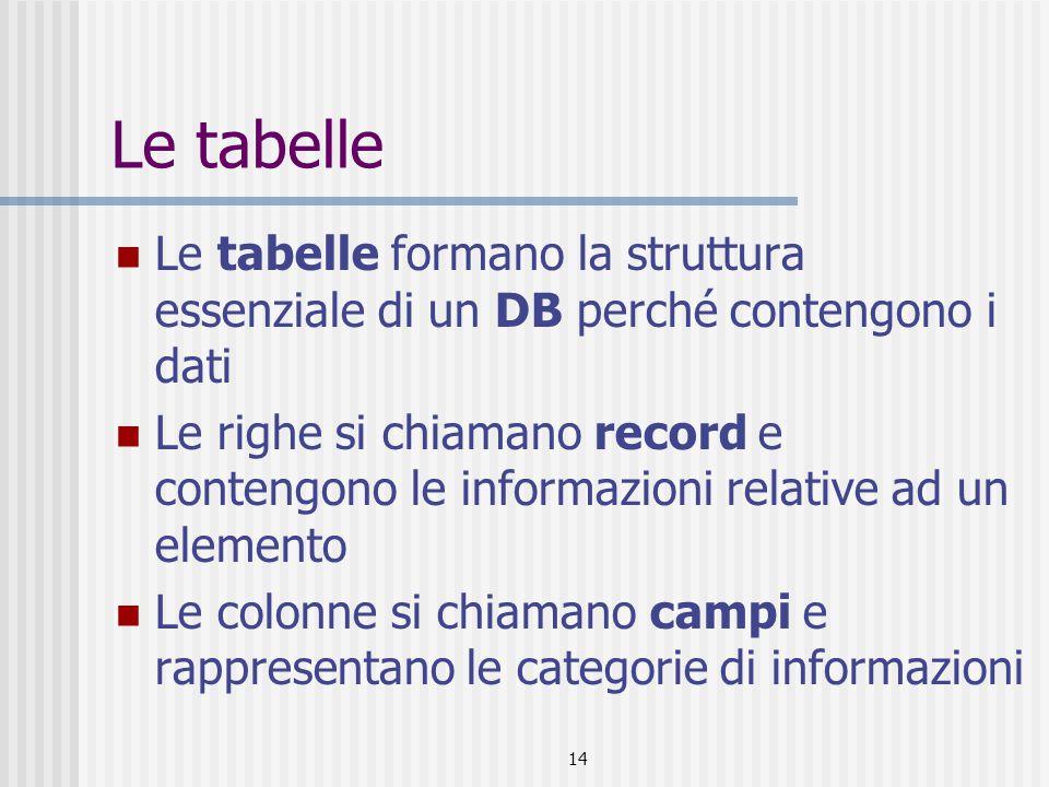 15 Le tabelle: creare una tabella Creare una tabella in visualizzazione Struttura Definire i campi; Assegnare per ogni Campo il nome, Il tipo di dati Una eventuale descrizione le proprietà