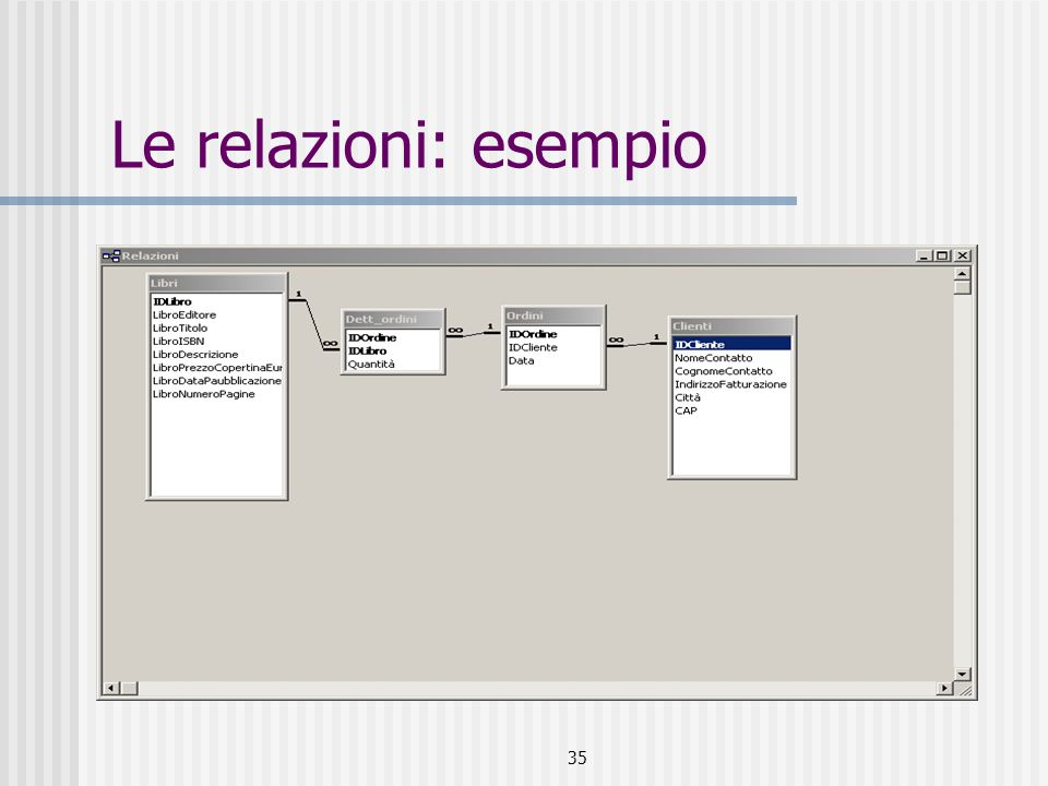 36 Le relazioni: modificare le relazioni Pulsante Relazioni Doppio clic sulla linea Finestra di dialogo Modifica relazioni