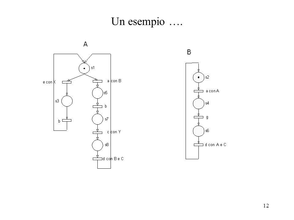 13 Modellazione di realta complesse Una disciplina per costruire il modello basata su: –Approccio bottom-up Derivare le componenti del sistema dalla realta Costruzione di modelli per ciascuna di esse (componenti elementari) Comporre tali modelli nel sistema complessivo