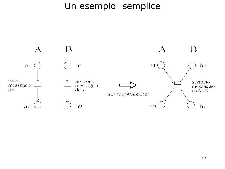 20 Un esempio s1 s3 s5 s7 s8 e con X b a con B c con Y b d con B e C s2 s4 s6 a con A g d con A e C s1s2 s4 s3 s5 s7 s8 s6 e con X b a d con C c con Y g b A B AB