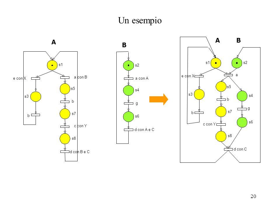 21 S-composizione (opzionale) Identificando i posti che rappresentano lo stesso stato in diverse componenti Sovrapponendo tali posti e attribuendo al posto risultante come transizioni di ingresso/uscita linsieme delle transizioni di ingresso/uscita dei posti sovrapposti.